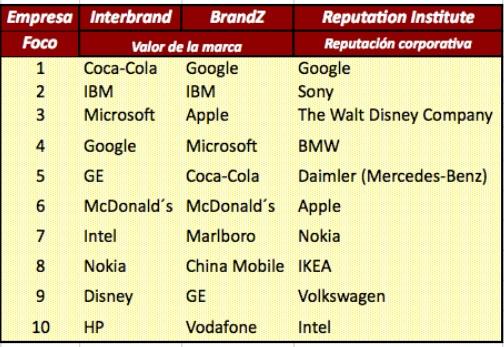 Las marcas Top 10 de 2010